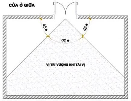 Hãy vẽ một góc 45 độ với tâm được tính từ trung tâm cửa chính. Từ cửa chính tới vị trí chiêu tài, không đặt những đồ vật làm bằng kim loại. Tuyệt đối, không thiết kế cửa sổ ở vị trí này, sẽ khiến tài lộc thoát ra ngoài.