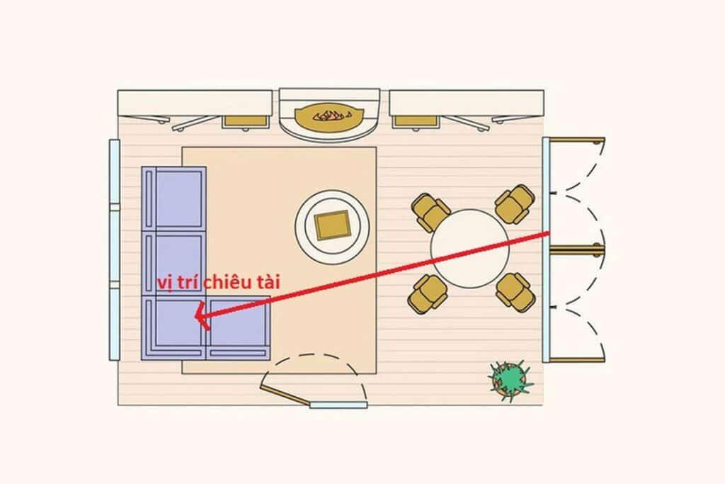 Đường chiêu tài nằm ở góc chéo 45 độ so với cửa nhà